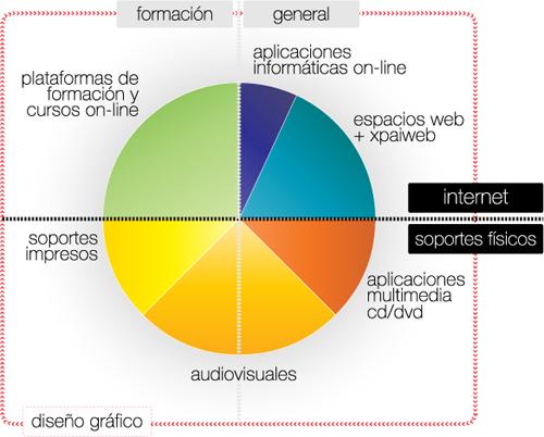 gráfico de servicios